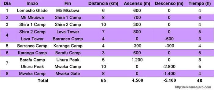 Itinerario Lemosho de ascensión al Kilimanjaro