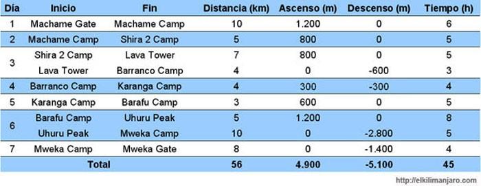 Itinerario de la ruta Machame de ascensión al Kilimanjaro