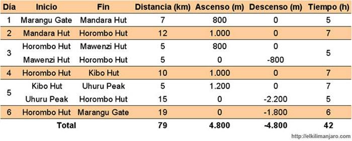 Itineario de la ruta Marangu de ascensión al Kilimanjaro
