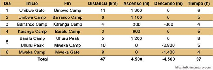 Itineario ruta Umbwe de ascensión al Kilimanjaro